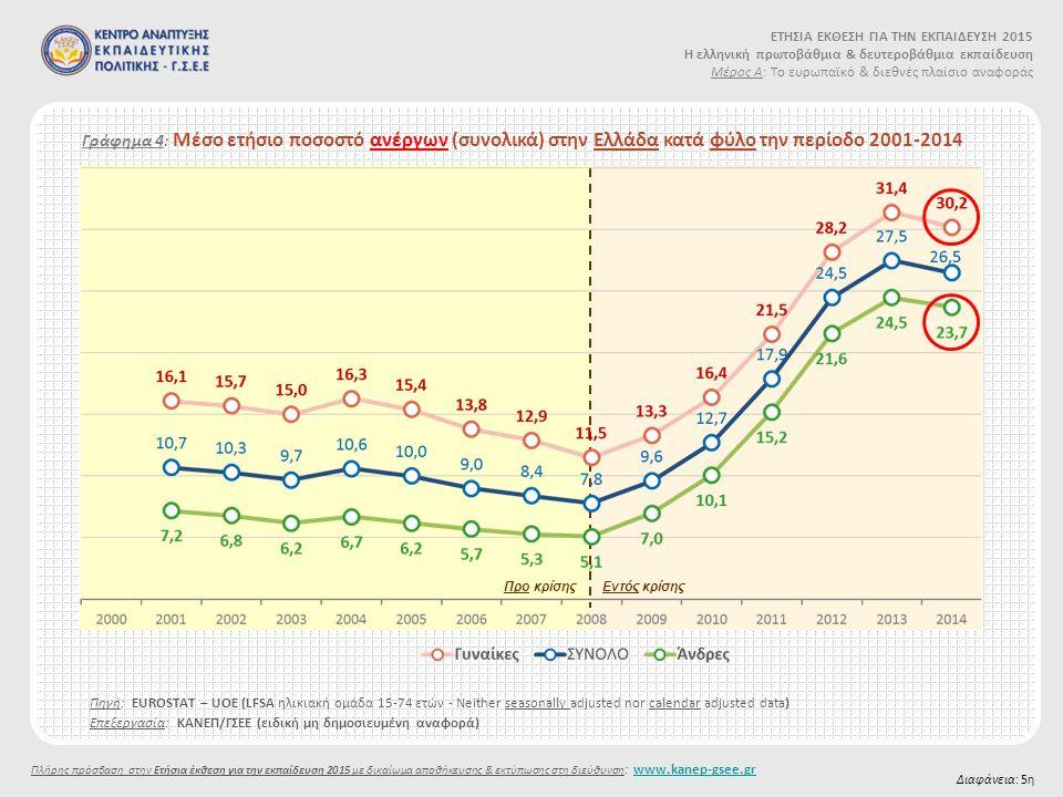 Γράφημα 4: Μέσο ετήσιο ποσοστό ανέργων (συνολικά) στην Ελλάδα κατά φύλο την περίοδο 2001-2014 Διαφάνεια: 5η Προ κρίσηςΕντός κρίσης ΕΤΗΣΙΑ ΕΚΘΕΣΗ ΓΙΑ ΤΗΝ ΕΚΠΑΙΔΕΥΣΗ 2015 Η ελληνική πρωτοβάθμια & δευτεροβάθμια εκπαίδευση Μέρος Α: Το ευρωπαϊκό & διεθνές πλαίσιο αναφοράς Πλήρης πρόσβαση στην Ετήσια έκθεση για την εκπαίδευση 2015 με δικαίωμα αποθήκευσης & εκτύπωσης στη διεύθυνση : www.kanep-gsee.grwww.kanep-gsee.gr Επεξεργασία: ΚΑΝΕΠ/ΓΣΕΕ (ειδική μη δημοσιευμένη αναφορά) Πηγή: EUROSTAT – UOE (LFSΑ ηλικιακή ομάδα 15-74 ετών - Νeither seasonally adjusted nor calendar adjusted data)
