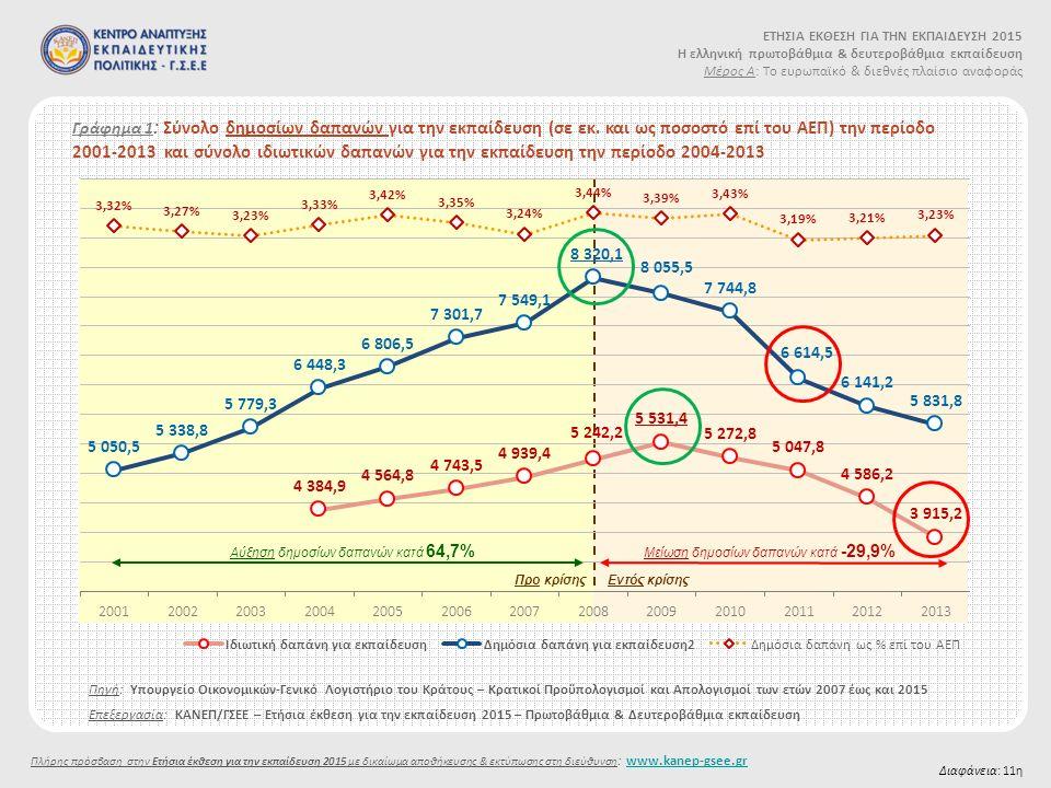 Γράφημα 1 : Σύνολο δημοσίων δαπανών για την εκπαίδευση (σε εκ.