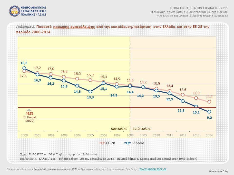 Γράφημα 2 : Ποσοστό πρόωρης εγκατάλειψης από την εκπαίδευση/κατάρτιση στην Ελλάδα και στην ΕΕ-28 την περίοδο 2000-2014 Διαφάνεια: 12η Προ κρίσηςΕντός κρίσης Πηγή: EUROSTAT – UOE (LFS ηλικιακή ομάδα 18-24 ετών) Επεξεργασία: ΚΑΝΕΠ/ΓΣΕΕ – Ετήσια έκθεση για την εκπαίδευση 2015 – Πρωτοβάθμια & Δευτεροβάθμια εκπαίδευση (υπό έκδοση) ΕΤΗΣΙΑ ΕΚΘΕΣΗ ΓΙΑ ΤΗΝ ΕΚΠΑΙΔΕΥΣΗ 2015 Η ελληνική πρωτοβάθμια & δευτεροβάθμια εκπαίδευση Μέρος Α: Το ευρωπαϊκό & διεθνές πλαίσιο αναφοράς Πλήρης πρόσβαση στην Ετήσια έκθεση για την εκπαίδευση 2015 με δικαίωμα αποθήκευσης & εκτύπωσης στη διεύθυνση : www.kanep-gsee.grwww.kanep-gsee.gr