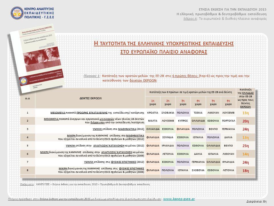 Η ΤΑΥΤΟΤΗΤΑ ΤΗΣ ΕΛΛΗΝΙΚΗΣ ΥΠΟΧΡΕΩΤΙΚΗΣ ΕΚΠΑΙΔΕΥΣΗΣ ΣΤΟ ΕΥΡΩΠΑΪΚΟ ΠΛΑΙΣΙΟ ΑΝΑΦΟΡΑΣ Διαφάνεια: 6η Επεξεργασία: ΚΑΝΕΠ/ΓΣΕΕ – Ετήσια έκθεση για την εκπαίδευση 2015 – Πρωτοβάθμια & Δευτεροβάθμια εκπαίδευση ΕΤΗΣΙΑ ΕΚΘΕΣΗ ΓΙΑ ΤΗΝ ΕΚΠΑΙΔΕΥΣΗ 2015 Η ελληνική πρωτοβάθμια & δευτεροβάθμια εκπαίδευση Μέρος Α: Το ευρωπαϊκό & διεθνές πλαίσιο αναφοράς Πίνακας 1: Κατάταξη των κρατών-μελών της ΕΕ-28 στις 6 πρώτες θέσεις (top-6) ως προς την τιμή και την κατεύθυνση των δεικτών ΕΚΡΟΩΝ Πλήρης πρόσβαση στην Ετήσια έκθεση για την εκπαίδευση 2015 με δικαίωμα αποθήκευσης & εκτύπωσης στη διεύθυνση : www.kanep-gsee.grwww.kanep-gsee.gr