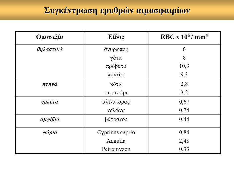 Συγκέντρωση ερυθρών αιμοσφαιρίων ΟμοταξίαΕίδοςRBC x 10 6 / mm 3 θηλαστικάάνθρωπος γάτα πρόβατο ποντίκι 6 8 10,3 9,3 πτηνάκότα περιστέρι 2,8 3,2 ερπετάαλιγάτορας χελώνα 0,67 0,74 αμφίβιαβάτραχος0,44 ψάριαCyprinus caprio Anguila Petromyzon 0,84 2,48 0,33