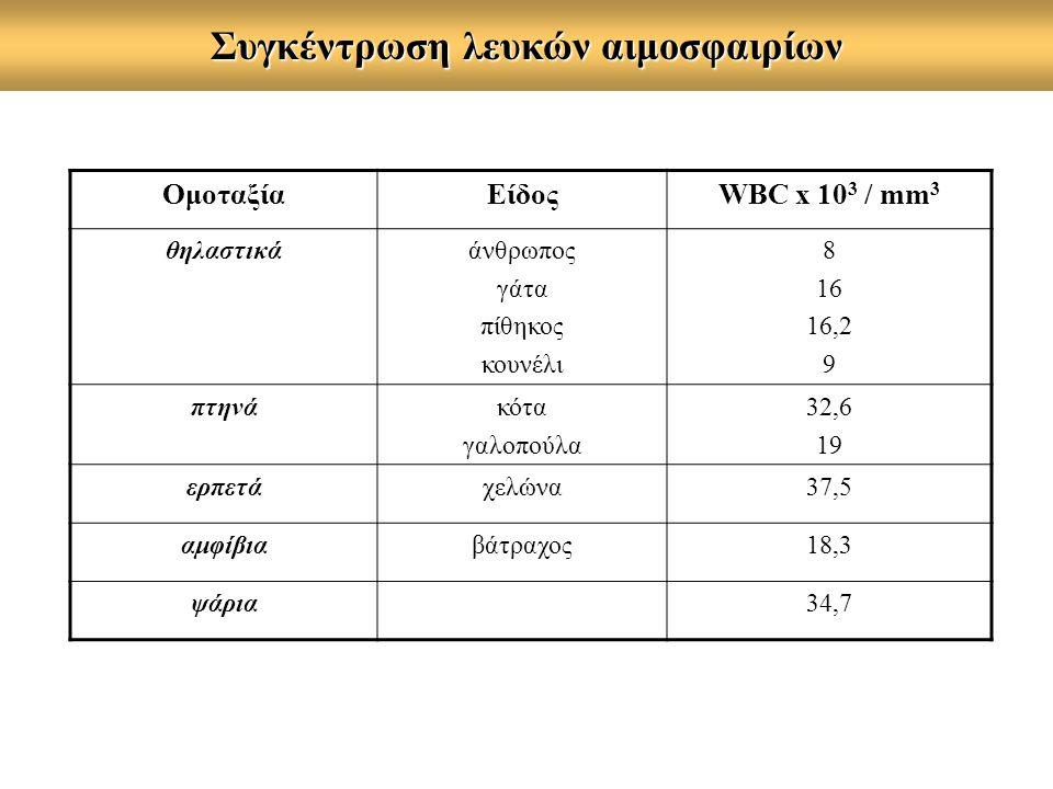 Συγκέντρωση λευκών αιμοσφαιρίων ΟμοταξίαΕίδοςWBC x 10 3 / mm 3 θηλαστικάάνθρωπος γάτα πίθηκος κουνέλι 8 16 16,2 9 πτηνάκότα γαλοπούλα 32,6 19 ερπετάχελώνα37,5 αμφίβιαβάτραχος18,3 ψάρια34,7