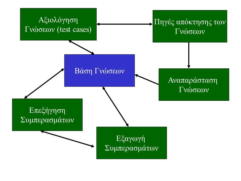 Αξιολόγηση Γνώσεων (test cases) Βάση Γνώσεων Αναπαράσταση Γνώσεων Πηγές απόκτησης των Γνώσεων Επεξήγηση Συμπερασμάτων Εξαγωγή Συμπερασμάτων
