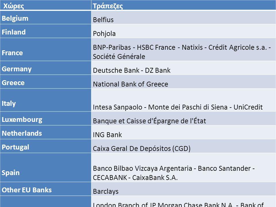 Επιτόκιο Euribor (Euro Interbank Offered rate) Στη διατραπεζική αγορά για τον καθορισμό του Euribor συμμετέχουν οι μεγαλύτερες (αναφορικά με τον όγκο συναλλαγών) και πιο αξιόπιστες (first class credit and high ethical value) Ευρωπαϊκές τράπεζες.