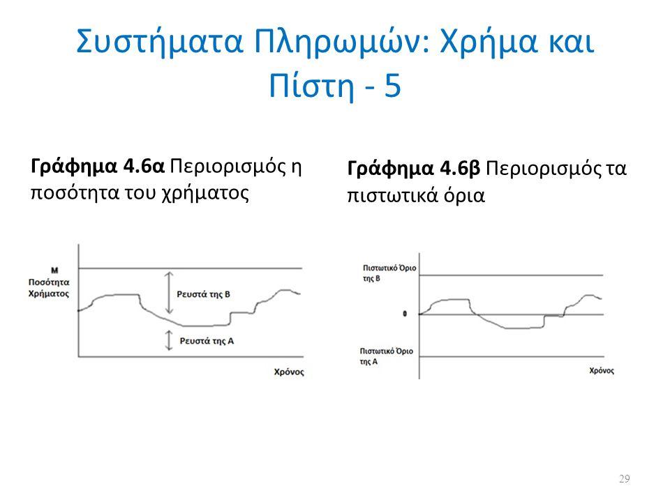 Συστήματα Πληρωμών: Χρήμα και Πίστη - 5 Γράφημα 4.6α Περιορισμός η ποσότητα του χρήματος Γράφημα 4.6β Περιορισμός τα πιστωτικά όρια 29