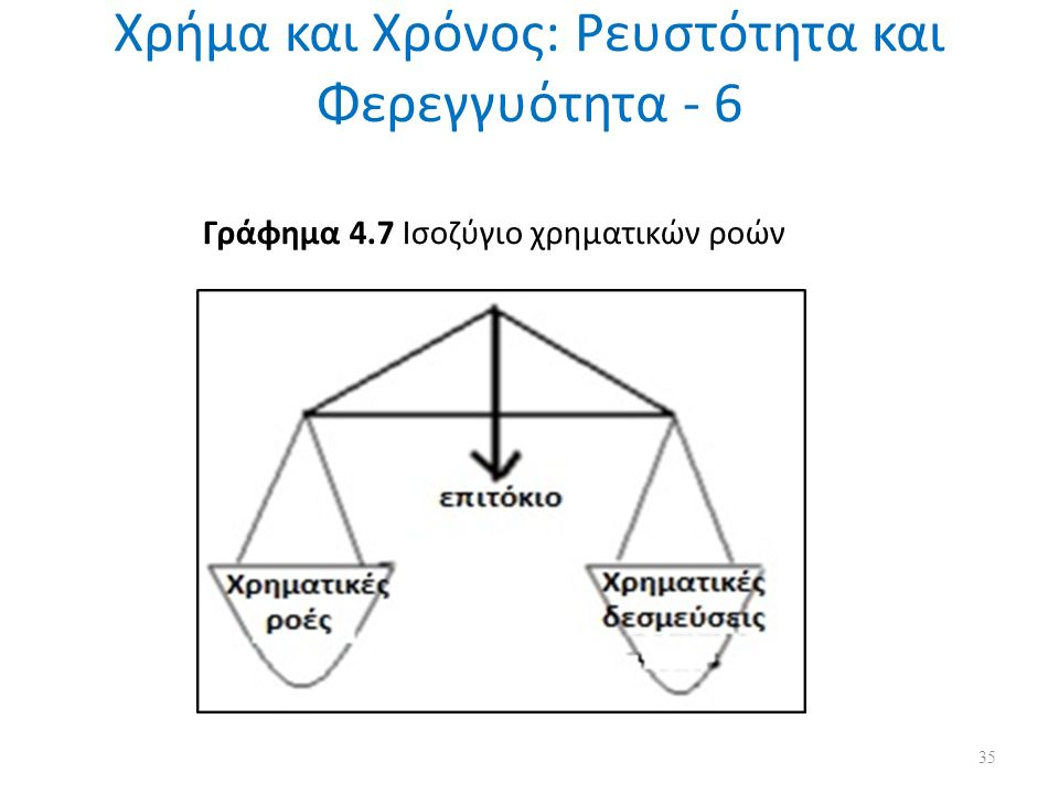 Χρήμα και Χρόνος: Ρευστότητα και Φερεγγυότητα - 6 Γράφημα 4.7 Ισοζύγιο χρηματικών ροών 35