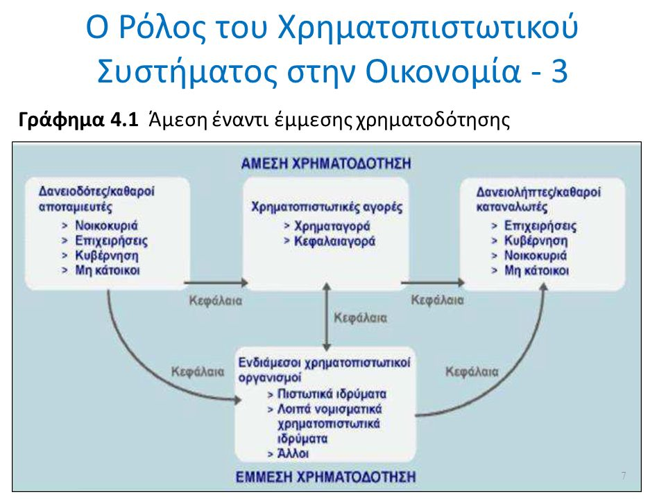 Ο Ρόλος του Χρηματοπιστωτικού Συστήματος στην Οικονομία - 3 Γράφημα 4.1 Άμεση έναντι έμμεσης χρηματοδότησης 7