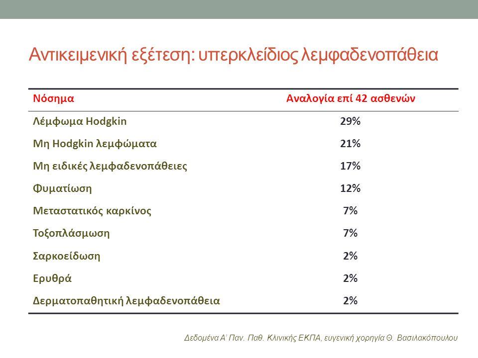 Αντικειμενική εξέτεση: υπερκλείδιος λεμφαδενοπάθεια ΝόσημαΑναλογία επί 42 ασθενών Λέμφωμα Hodgkin29% Μη Hodgkin λεμφώματα21% Μη ειδικές λεμφαδενοπάθειες17% Φυματίωση12% Μεταστατικός καρκίνος7% Τοξοπλάσμωση7% Σαρκοείδωση2% Ερυθρά2% Δερματοπαθητική λεμφαδενοπάθεια2% Δεδομένα Α' Παν.
