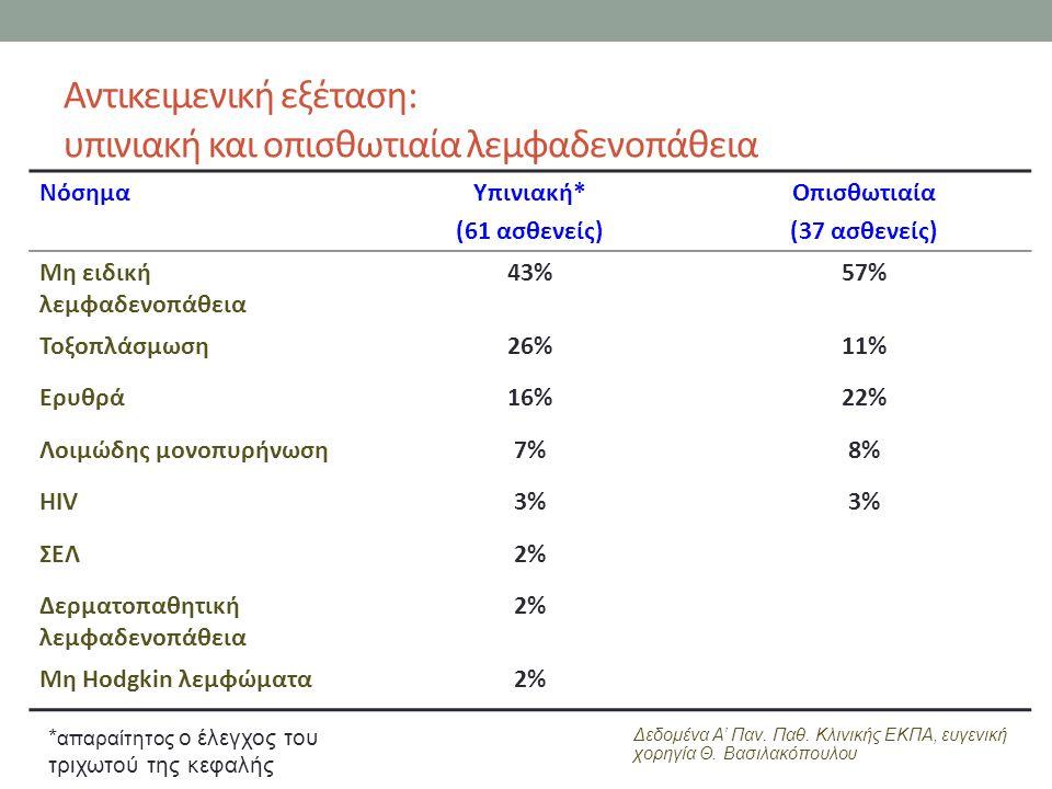 Αντικειμενική εξέταση: υπινιακή και οπισθωτιαία λεμφαδενοπάθεια ΝόσημαΥπινιακή* (61 ασθενείς) Οπισθωτιαία (37 ασθενείς) Μη ειδική λεμφαδενοπάθεια 43%57% Τοξοπλάσμωση26%11% Ερυθρά16%22% Λοιμώδης μονοπυρήνωση7%8% HIV3% ΣΕΛ2% Δερματοπαθητική λεμφαδενοπάθεια 2% Μη Hodgkin λεμφώματα2% * απαραίτητος ο έλεγχος του τριχωτού της κεφαλής Δεδομένα Α' Παν.
