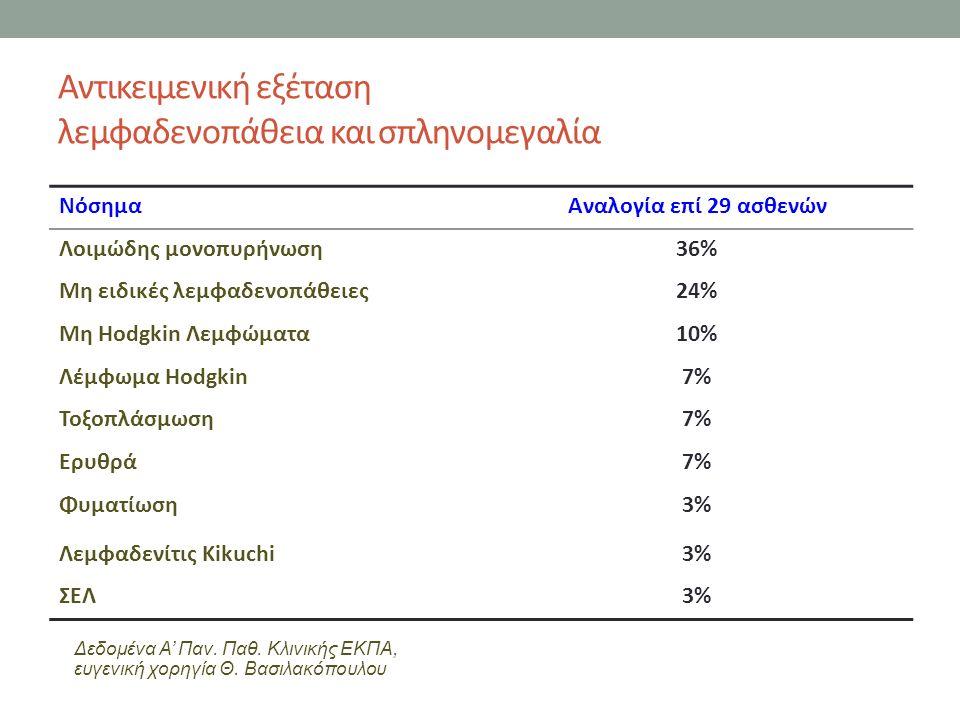 Αντικειμενική εξέταση λεμφαδενοπάθεια και σπληνομεγαλία ΝόσημαΑναλογία επί 29 ασθενών Λοιμώδης μονοπυρήνωση36% Μη ειδικές λεμφαδενοπάθειες24% Μη Hodgkin Λεμφώματα10% Λέμφωμα Hodgkin7% Τοξοπλάσμωση7% Ερυθρά7% Φυματίωση3% Λεμφαδενίτις Kikuchi3% ΣΕΛ3% Δεδομένα Α' Παν.