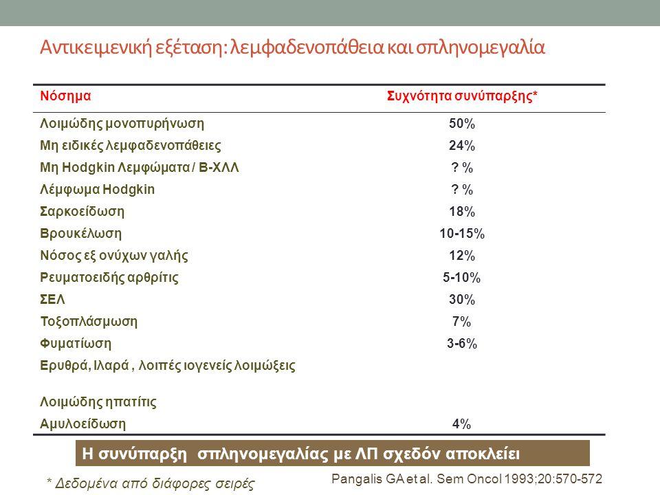 Αντικειμενική εξέταση: λεμφαδενοπάθεια και σπληνομεγαλία ΝόσημαΣυχνότητα συνύπαρξης* Λοιμώδης μονοπυρήνωση50% Μη ειδικές λεμφαδενοπάθειες24% Μη Hodgkin Λεμφώματα / Β-ΧΛΛ.