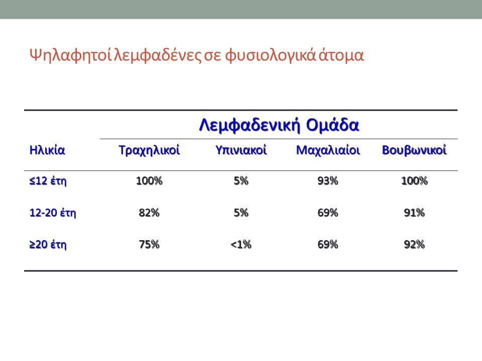 Ψηλαφητοί λεμφαδένες σε φυσιολογικά άτομα Λεμφαδενική Ομάδα ΗλικίαΤραχηλικοίΥπινιακοίΜαχαλιαίοιΒουβωνικοί ≤12 έτη 100%5%93%100% 12-20 έτη 82%5%69%91% ≥20 έτη 75%<1%69%92%