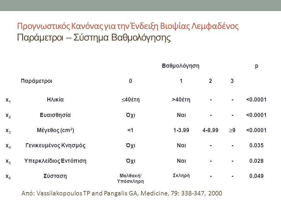 Προγνωστικός Κανόνας για την Ένδειξη Βιοψίας Λεμφαδένος Παράμετροι – Σύστημα Βαθμολόγησης Από: Vassilakopoulos TP and Pangalis GA, Medicine, 79: 338-347, 2000 Βαθμολόγησηp Παράμετροι0123 x1x1 Ηλικία  40έτη >40έτη--<0.0001 x2x2 ΕυαισθησίαΌχιΝαι--<0.0001 x3x3 Μέγεθος (cm 2 )<11-3.994-8.99 99 <0.0001 x4x4 Γενικευμένος ΚνησμόςΌχιΝαι--0.035 x5x5 Υπερκλείδιος ΕντόπισηΌχιΝαι--0.028 x6x6 Σύσταση Μαλθακή/ Υπόσκληρη Σκληρή --0.049