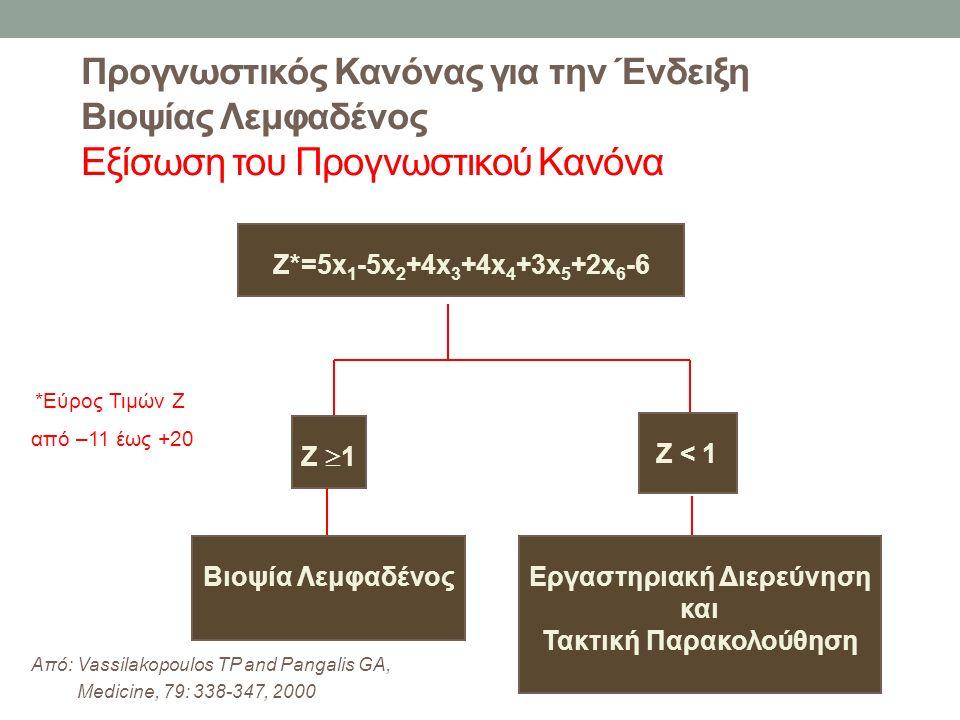 Προγνωστικός Κανόνας για την Ένδειξη Βιοψίας Λεμφαδένος Εξίσωση του Προγνωστικού Κανόνα Z*=5x 1 -5x 2 +4x 3 +4x 4 +3x 5 +2x 6 -6 Z  1 Z < 1 Βιοψία ΛεμφαδένοςΕργαστηριακή Διερεύνηση και Τακτική Παρακολούθηση *Εύρος Τιμών Ζ από –11 έως +20 Από: Vassilakopoulos TP and Pangalis GA, Medicine, 79: 338-347, 2000