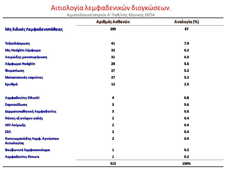 Αριθμός Ασθενών Αναλογία (%) Μη Ειδικές Λεμφαδενοπάθειες 29557 Τοξοπλάσμωση417.9 Μη Hodgkin λέμφωμα 326.2 Λοιμώδης μονοπυρήνωση 316.0 Λέμφωμα Hodgkin 295.6 Φυματίωση275.2 Μεταστατικός καρκίνος 275.2 Ερυθρά132.5 Λεμφαδενίτις Kikuchi 40.8 Σαρκοείδωση30.6 Δερματοπαθητική Λεμφαδενίτις 30.6 Νόσος εξ ονύχων γαλής 20.4 HIV-λοίμωξη 20.4 ΣΕΛ20.4 Κοκκιωματώδης Λεμφ.