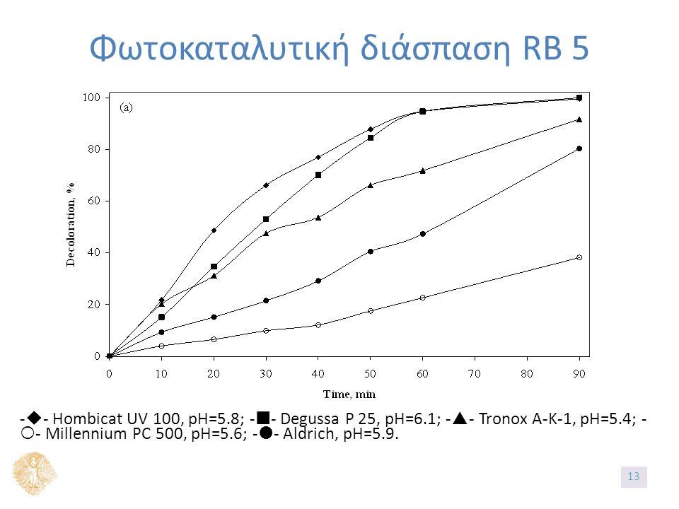 Φωτοκαταλυτική διάσπαση RB 5 -  - Hombicat UV 100, pH=5.8; -- Degussa P 25, pH=6.1; -  - Tronox A-K-1, pH=5.4; -  - Millennium PC 500, pH=5.6; -  - Aldrich, pH=5.9.
