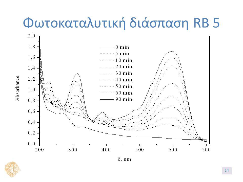 Φωτοκαταλυτική διάσπαση RB 5 14
