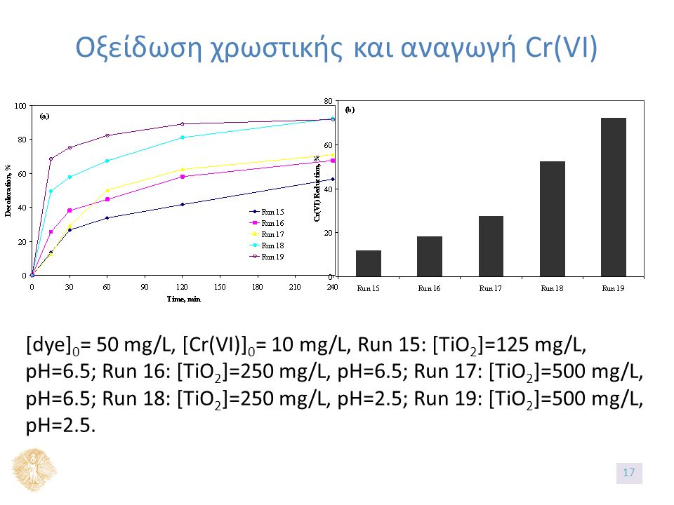 Οξείδωση χρωστικής και αναγωγή Cr(VI) [dye] 0 = 50 mg/L, [Cr(VI)] 0 = 10 mg/L, Run 15: [TiO 2 ]=125 mg/L, pH=6.5; Run 16: [TiO 2 ]=250 mg/L, pH=6.5; Run 17: [TiO 2 ]=500 mg/L, pH=6.5; Run 18: [TiO 2 ]=250 mg/L, pH=2.5; Run 19: [TiO 2 ]=500 mg/L, pH=2.5.