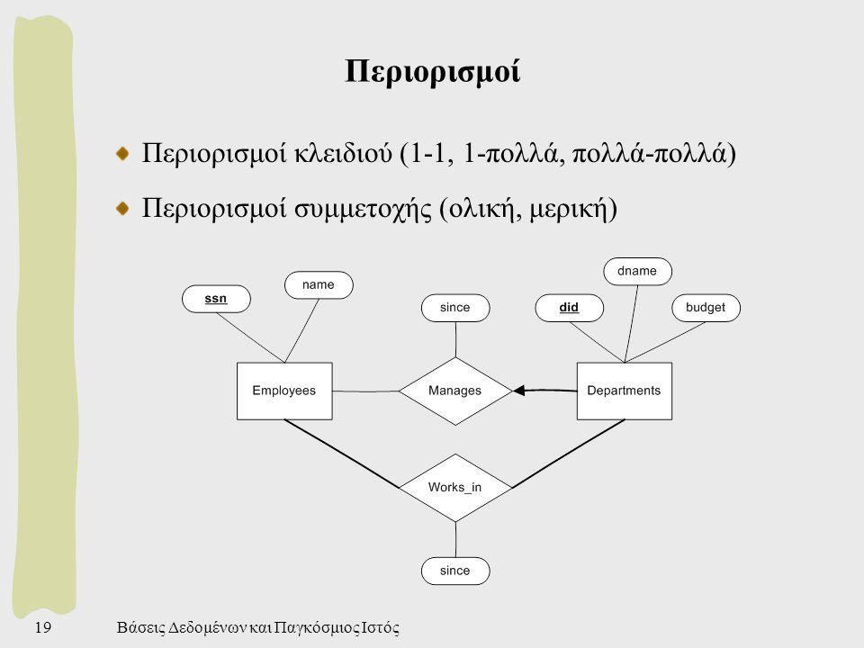 Βάσεις Δεδομένων και Παγκόσμιος Ιστός20 Σχήμα της βάσης Εύκολη μετατροπή απο ER σε σχέσεις (πίνακες) Κάθε οντότητα γίνεται μια σχέση, και τα γνωρίσματά της γίνονται στήλες του πίνακα Κάθε συσχέτιση γίνεται επίσης σχέση: ξένα κλειδιά.