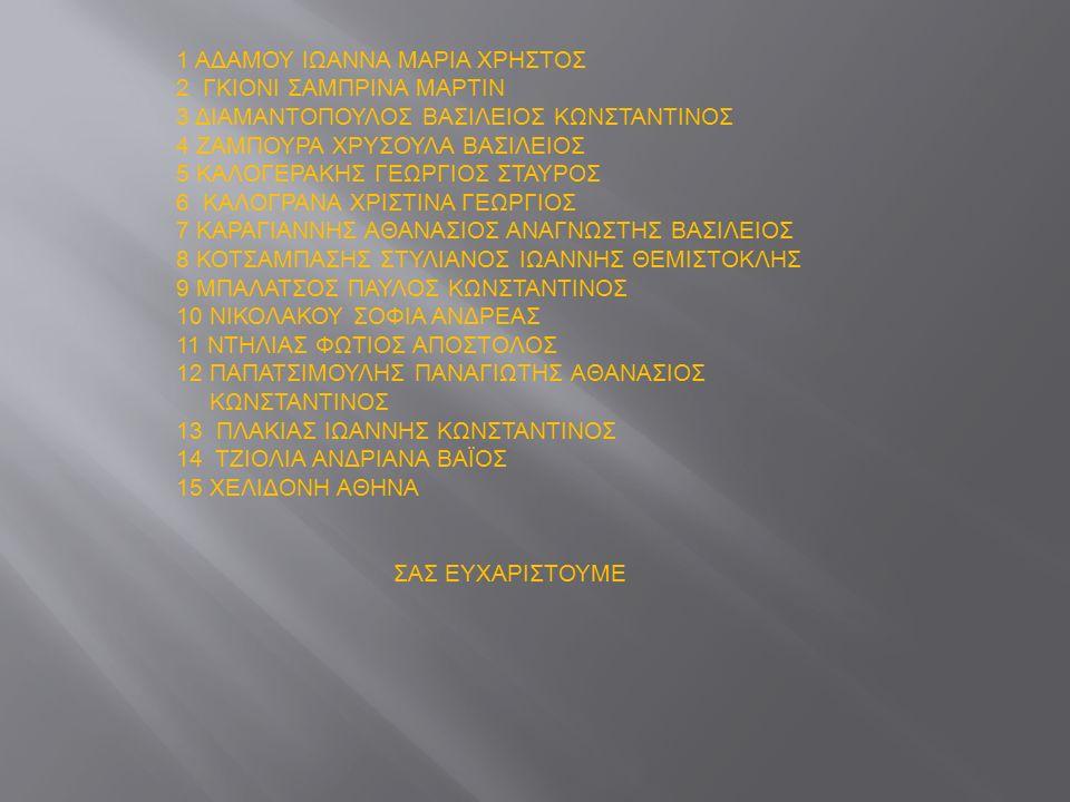 1 ΑΔΑΜΟΥ ΙΩΑΝΝΑ ΜΑΡΙΑ ΧΡΗΣΤΟΣ 2 ΓΚΙΟΝΙ ΣΑΜΠΡΙΝΑ ΜΑΡΤΙΝ 3 ΔΙΑΜΑΝΤΟΠΟΥΛΟΣ ΒΑΣΙΛΕΙΟΣ ΚΩΝΣΤΑΝΤΙΝΟΣ 4 ΖΑΜΠΟΥΡΑ ΧΡΥΣΟΥΛΑ ΒΑΣΙΛΕΙΟΣ 5 ΚΑΛΟΓΕΡΑΚΗΣ ΓΕΩΡΓΙΟΣ ΣΤΑΥΡΟΣ 6 ΚΑΛΟΓΡΑΝΑ ΧΡΙΣΤΙΝΑ ΓΕΩΡΓΙΟΣ 7 ΚΑΡΑΓΙΑΝΝΗΣ ΑΘΑΝΑΣΙΟΣ ΑΝΑΓΝΩΣΤΗΣ ΒΑΣΙΛΕΙΟΣ 8 ΚΟΤΣΑΜΠΑΣΗΣ ΣΤΥΛΙΑΝΟΣ ΙΩΑΝΝΗΣ ΘΕΜΙΣΤΟΚΛΗΣ 9 ΜΠΑΛΑΤΣΟΣ ΠΑΥΛΟΣ ΚΩΝΣΤΑΝΤΙΝΟΣ 10 ΝΙΚΟΛΑΚΟΥ ΣΟΦΙΑ ΑΝΔΡΕΑΣ 11 ΝΤΗΛΙΑΣ ΦΩΤΙΟΣ ΑΠΟΣΤΟΛΟΣ 12 ΠΑΠΑΤΣΙΜΟΥΛΗΣ ΠΑΝΑΓΙΩΤΗΣ ΑΘΑΝΑΣΙΟΣ ΚΩΝΣΤΑΝΤΙΝΟΣ 13 ΠΛΑΚΙΑΣ ΙΩΑΝΝΗΣ ΚΩΝΣΤΑΝΤΙΝΟΣ 14 ΤΖΙΟΛΙΑ ΑΝΔΡΙΑΝΑ ΒΑΪΟΣ 15 ΧΕΛΙΔΟΝΗ ΑΘΗΝΑ ΣΑΣ ΕΥΧΑΡΙΣΤΟΥΜΕ