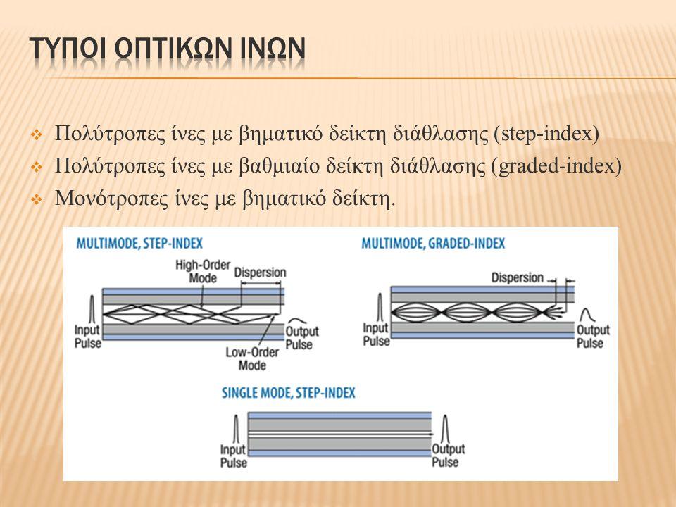  Πολύτροπες ίνες με βηματικό δείκτη διάθλασης (step-index)  Πολύτροπες ίνες με βαθμιαίο δείκτη διάθλασης (graded-index)  Μονότροπες ίνες με βηματικ