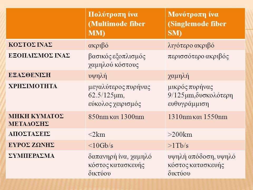 Τα μονότροπα συστήματα χρησιμοποιούν :  SC ή LC συνδετήρες, ενώ τα πολύτροπα :  ST ή SC, LC με αυξανόμενο αριθμό (π.χ.