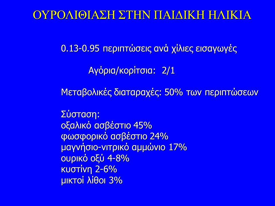 0.13-0.95 περιπτώσεις ανά χίλιες εισαγωγές Αγόρια/κορίτσια: 2/1 Μεταβολικές διαταραχές: 50% των περιπτώσεων Σύσταση: οξαλικό ασβέστιο 45% φωσφορικό ασβέστιο 24% μαγνήσιο-νιτρικό αμμώνιο 17% ουρικό οξύ 4-8% κυστίνη 2-6% μικτοί λίθοι 3% ΟΥΡΟΛΙΘΙΑΣΗ ΣΤΗΝ ΠΑΙΔΙΚΗ ΗΛΙΚΙΑ