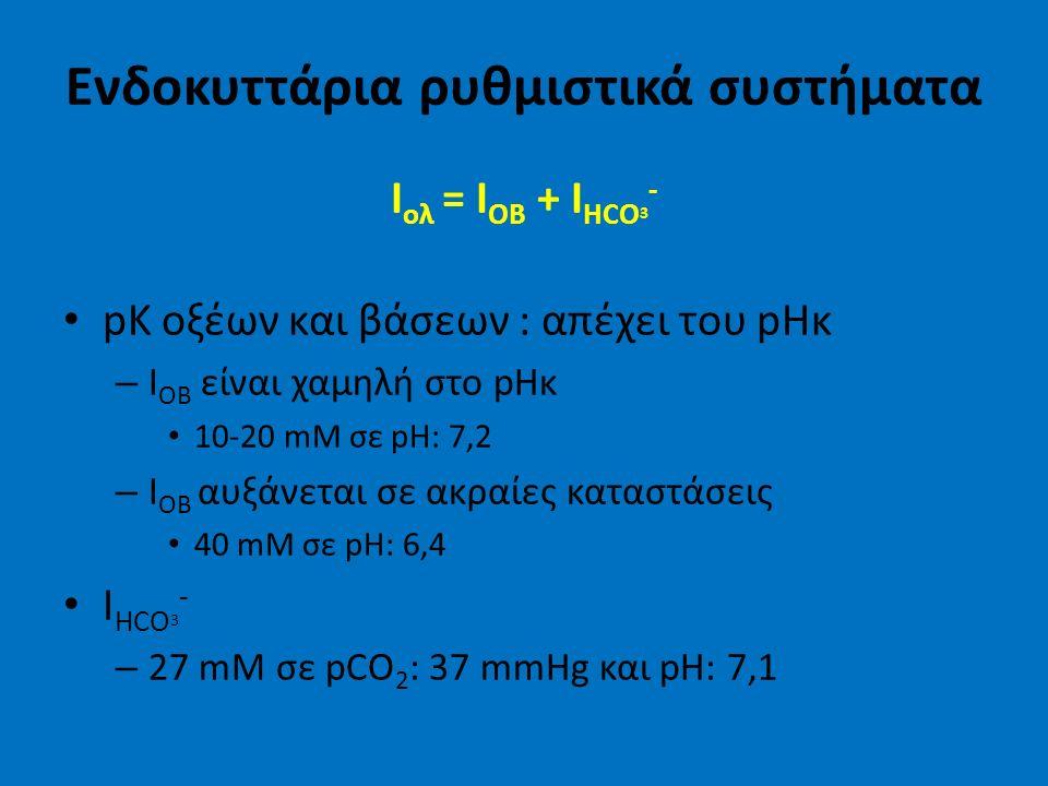 Ενδοκυττάρια ρυθμιστικά συστήματα I ολ = Ι ΟΒ + Ι HCO 3 - pK οξέων και βάσεων : απέχει του pHκ – I OB είναι χαμηλή στο pHκ 10-20 mM σε pH: 7,2 – I OB αυξάνεται σε ακραίες καταστάσεις 40 mM σε pH: 6,4 I HCO 3 - – 27 mM σε pCO 2 : 37 mmHg και pH: 7,1