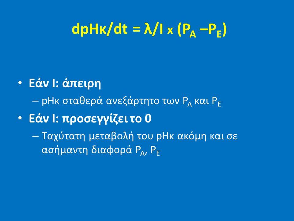 dpHκ/dt = λ/I x (P A –P E ) Εάν I: άπειρη – pHκ σταθερά ανεξάρτητο των P A και P E Εάν I: προσεγγίζει το 0 – Ταχύτατη μεταβολή του pHκ ακόμη και σε ασ
