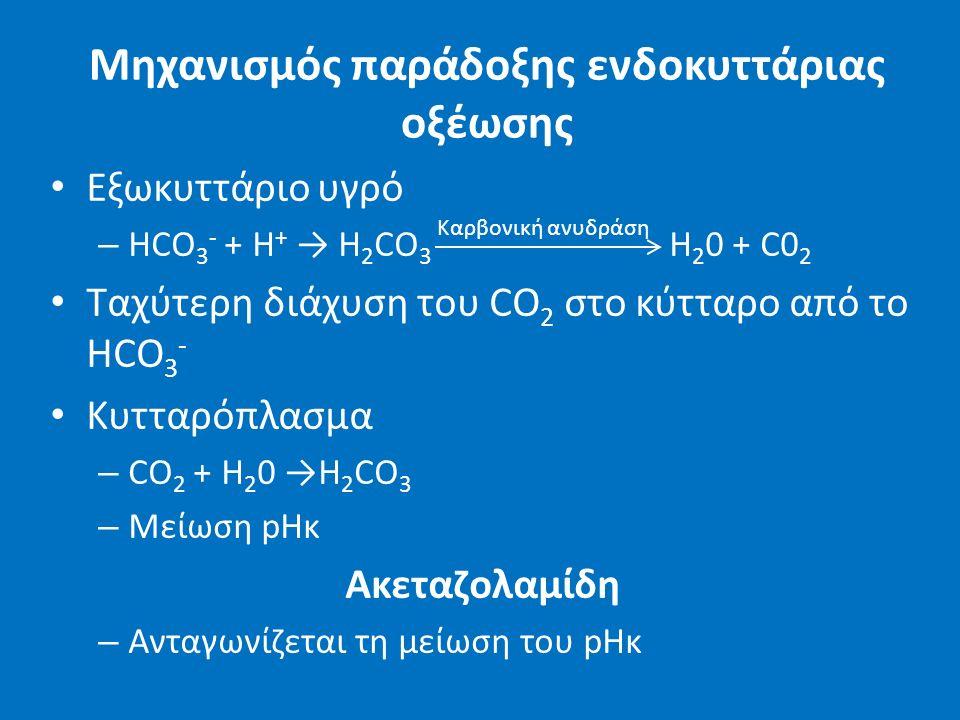 Μηχανισμός παράδοξης ενδοκυττάριας οξέωσης Εξωκυττάριο υγρό – HCO 3 - + H + → H 2 CO 3 H 2 0 + C0 2 Ταχύτερη διάχυση του CO 2 στο κύτταρο από το HCO 3 - Κυτταρόπλασμα – CO 2 + H 2 0 →H 2 CO 3 – Μείωση pHκ Ακεταζολαμίδη – Ανταγωνίζεται τη μείωση του pHκ Καρβονική ανυδράση