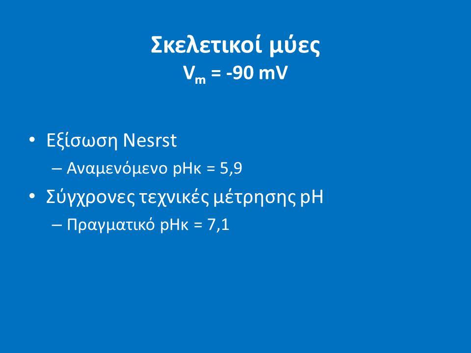 Σκελετικοί μύες V m = -90 mV Εξίσωση Nesrst – Αναμενόμενο pHκ = 5,9 Σύγχρονες τεχνικές μέτρησης pH – Πραγματικό pHκ = 7,1
