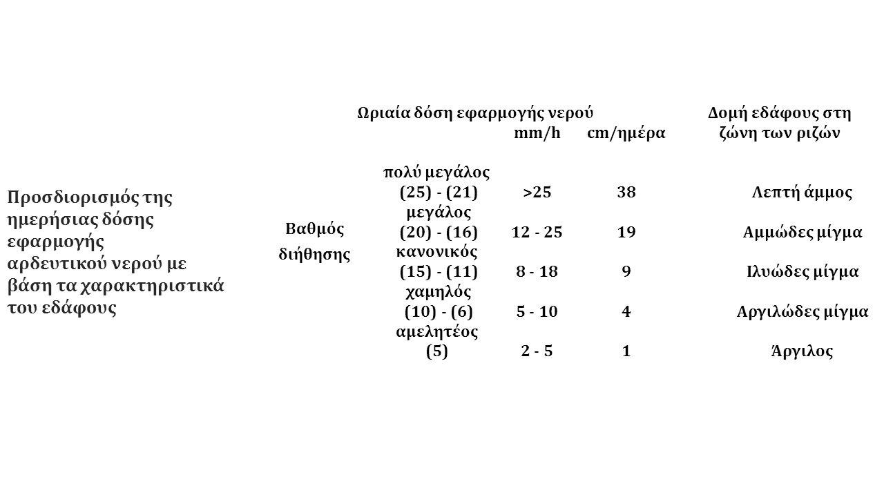 Προσδιορισμός της ημερήσιας δόσης εφαρμογής αρδευτικού νερού με βάση τα χαρακτηριστικά του εδάφους Ωριαία δόση εφαρμογής νερού Δομή εδάφους στη ζώνη των ριζών mm/hcm/ημέρα Βαθμός διήθησης πολύ μεγάλος (25) - (21) μεγάλος (20) - (16) κανονικός (15) - (11) χαμηλός (10) - (6) αμελητέος (5) >25 12 - 25 8 - 18 5 - 10 2 - 5 38 19 9 4 1 Λεπτή άμμος Αμμώδες μίγμα Ιλυώδες μίγμα Αργιλώδες μίγμα Άργιλος