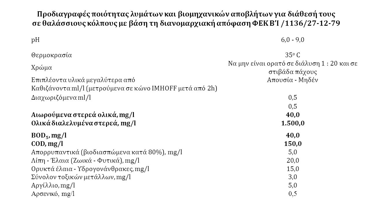pH6,0 - 9,0 Θερμοκρασία35 o C Χρώμα Να μην είναι ορατό σε διάλυση 1 : 20 και σε στιβάδα πάχους Επιπλέοντα υλικά μεγαλύτερα απόΑπουσία - Μηδέν Καθιζάνοντα ml/l (μετρούμενα σε κώνο IMHOFF μετά από 2h) Διαχωριζόμενα ml/l0,5 Αιωρούμενα στερεά ολικά, mg/l40,0 Ολικά διαλελυμένα στερεά, mg/l1.500,0 BOD 5, mg/l40,0 COD, mg/l150,0 Απορρυπαντικά (βιοδιασπώμενα κατά 80%), mg/l5,0 Λίπη - Έλαια (Ζωικά - Φυτικά), mg/l20,0 Ορυκτά έλαια - Υδρογονάνθρακες, mg/l15,0 Σύνολον τοξικών μετάλλων, mg/l3,0 Αργίλλιο, mg/l5,0 Αρσενικό, mg/l0,5 Προδιαγραφές ποιότητας λυμάτων και βιομηχανικών αποβλήτων για διάθεσή τους σε θαλάσσιους κόλπους με βάση τη διανομαρχιακή απόφαση ΦΕΚ Β'Ι /1136/27-12-79