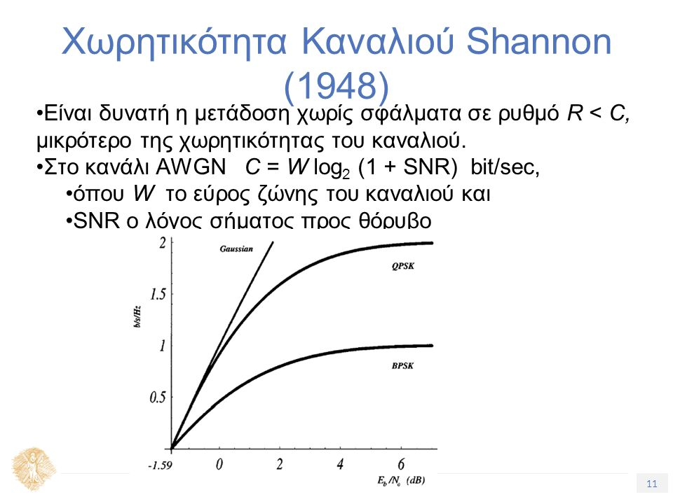 11 Τίτλος Ενότητας Χωρητικότητα Καναλιού Shannon (1948) Είναι δυνατή η μετάδοση χωρίς σφάλματα σε ρυθμό R < C, μικρότερο της χωρητικότητας του καναλιο