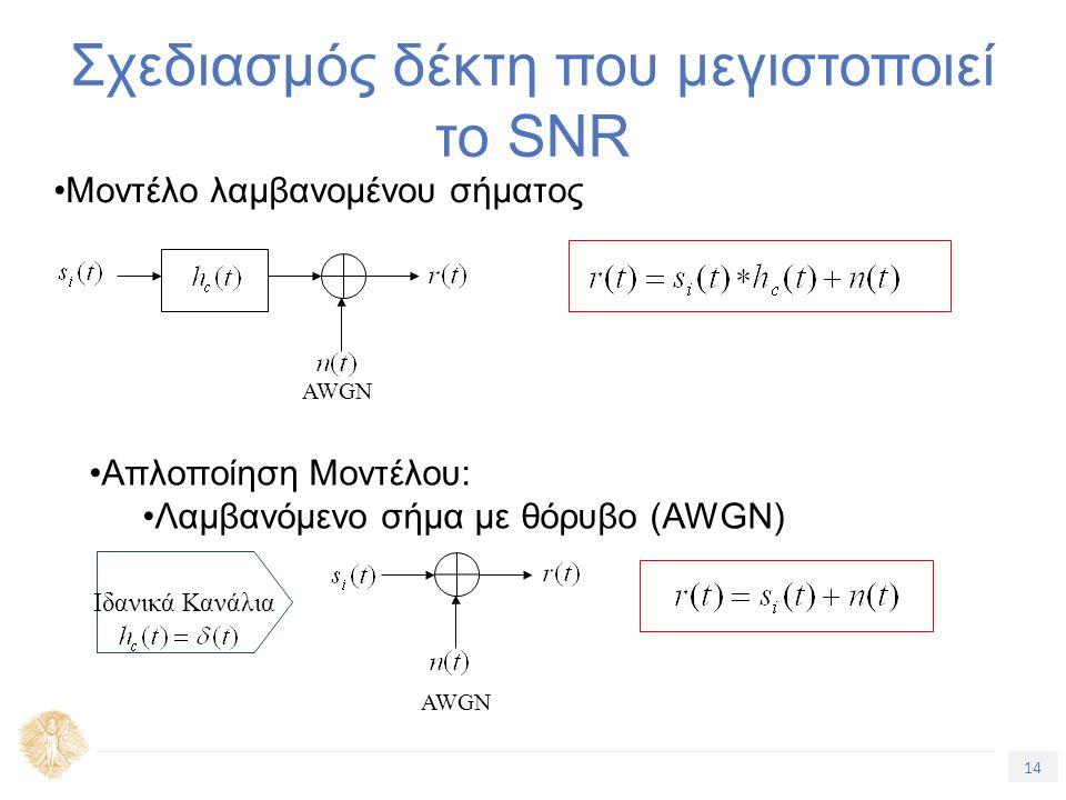 14 Τίτλος Ενότητας Σχεδιασμός δέκτη που μεγιστοποιεί το SNR Μοντέλο λαμβανομένου σήματος Απλοποίηση Μοντέλου: Λαμβανόμενο σήμα με θόρυβο (AWGN) AWGN Ιδανικά Κανάλια AWGN