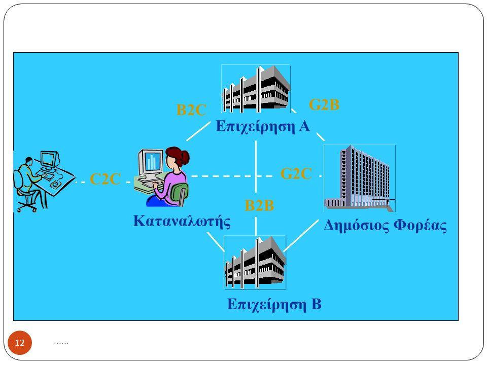 Κατηγορίες Η. Ε....... 12 Επιχείρηση Α Επιχείρηση Β Δημόσιος Φορέας Καταναλωτής G2B B2C B2B G2C C2C
