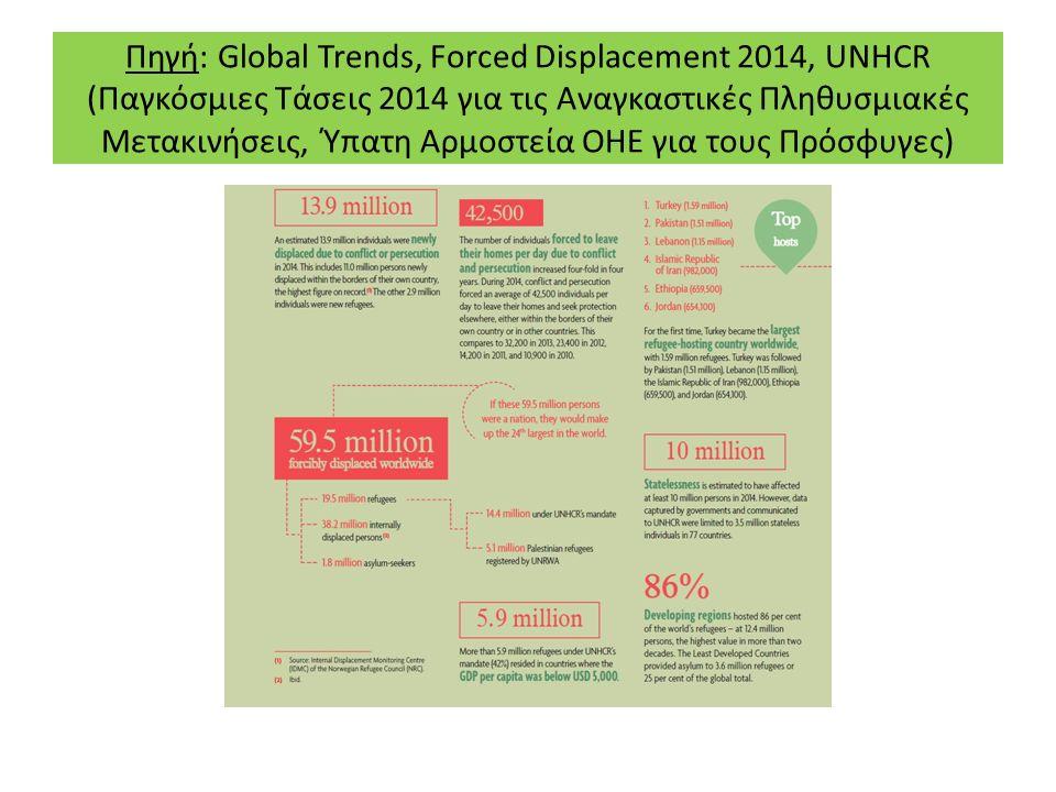 Πηγή: Global Trends, Forced Displacement 2014, UNHCR (Παγκόσμιες Τάσεις 2014 για τις Αναγκαστικές Πληθυσμιακές Μετακινήσεις, Ύπατη Αρμοστεία ΟΗΕ για τους Πρόσφυγες)
