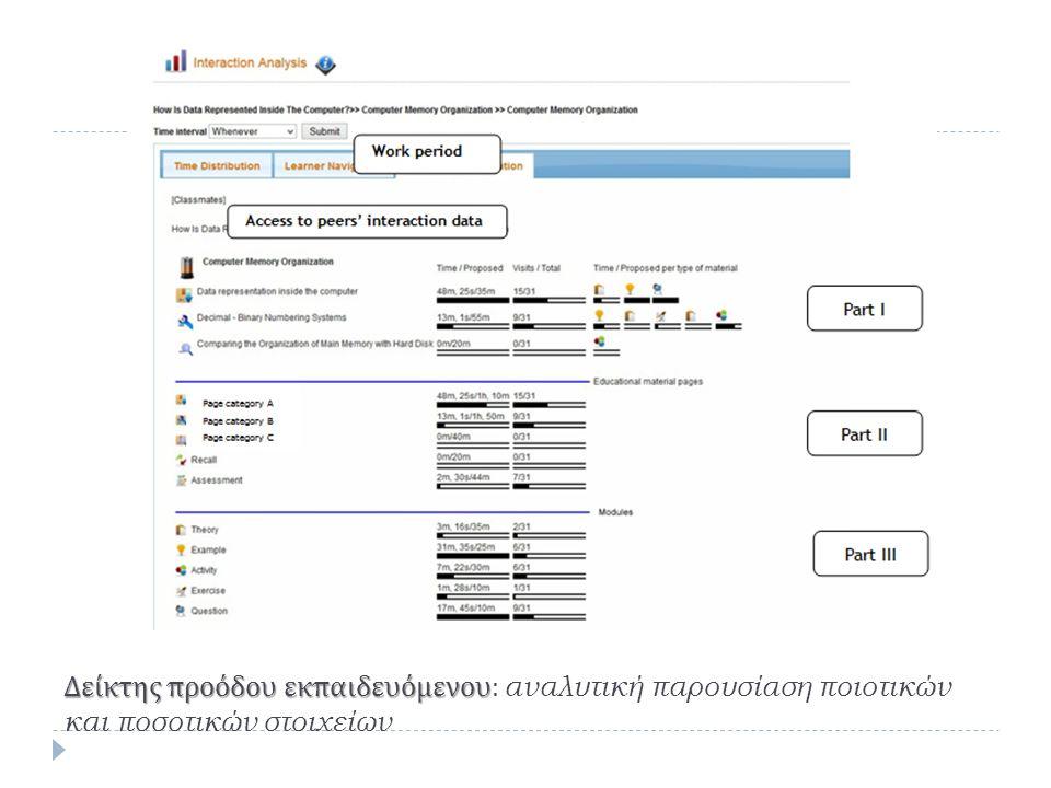 Δείκτης προόδου εκπαιδευόμενου Δείκτης προόδου εκπαιδευόμενου : αναλυτική παρουσίαση ποιοτικών και ποσοτικών στοιχείων
