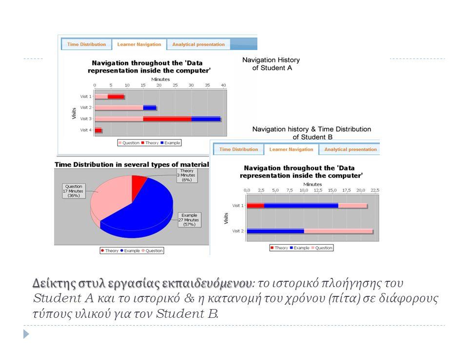 Δείκτης στυλ εργασίας εκπαιδευόμενου Δείκτης στυλ εργασίας εκπαιδευόμενου : το ιστορικό πλοήγησης του Student A και το ιστορικό & η κατανομή του χρόνου ( πίτα ) σε διάφορους τύπους υλικού για τον Student B.