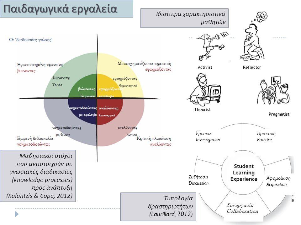 Παιδαγωγικά εργαλεία Pragmatist Συνεργασία Collaboration Μαθησιακοί στόχοι που αντιστοιχούν σε γνωσιακές διαδικασίες (knowledge processes) προς ανάπτυξη (Kalantzis & Cope, 2012) ReflectorActivist Theorist Ιδιαίτερα χαρακτηριστικά μαθητών Αφομοίωση Acqusiition Συζήτηση Discussion Έρευνα Investigation Πρακτική Practice Τυπολογία δραστηριοτήτων (Laurillard, 2012)