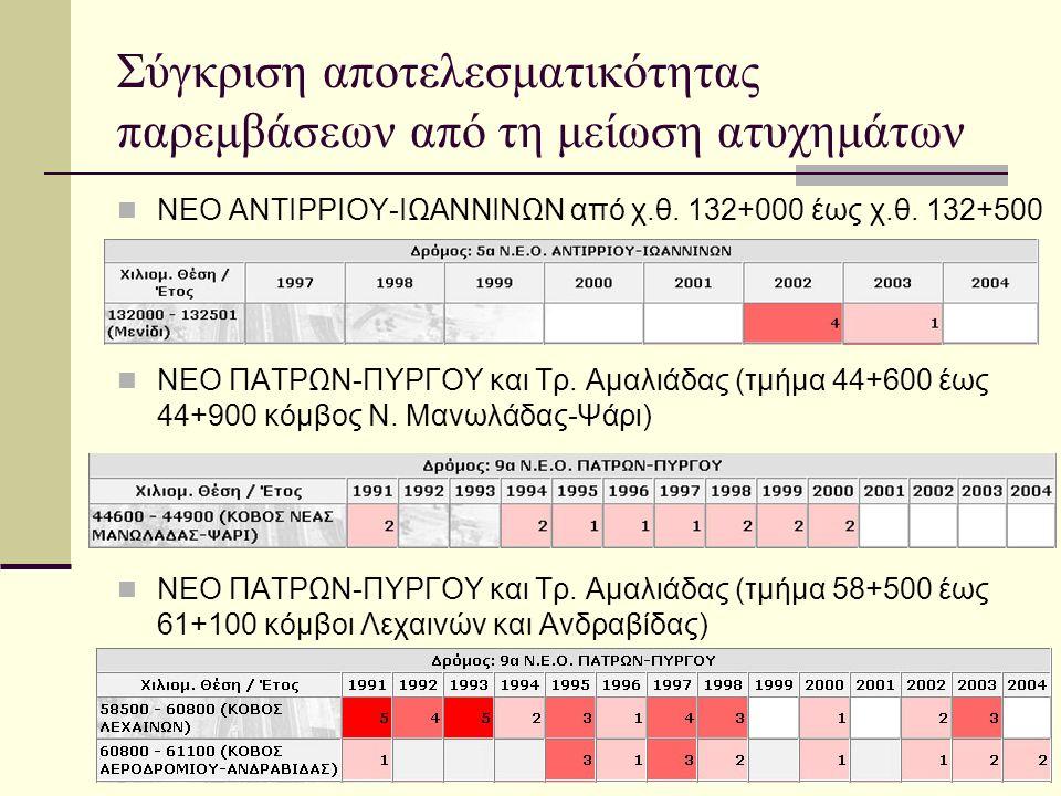 Σύγκριση αποτελεσματικότητας παρεμβάσεων από τη μείωση ατυχημάτων ΝΕΟ ΑΝΤΙΡΡΙΟΥ-ΙΩΑΝΝΙΝΩΝ από χ.θ.