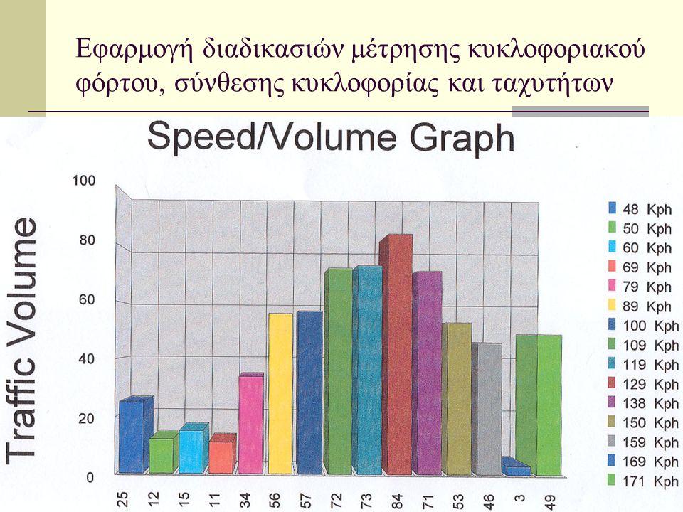 Εφαρμογή διαδικασιών μέτρησης κυκλοφοριακού φόρτου, σύνθεσης κυκλοφορίας και ταχυτήτων