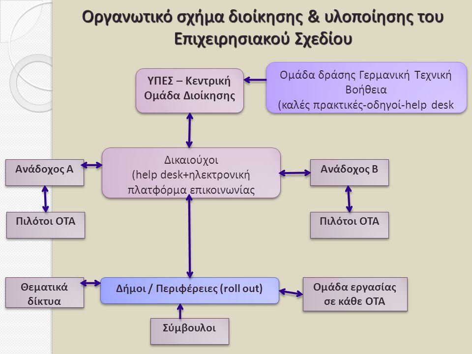 Οργανωτικό σχήμα διοίκησης & υλοποίησης του Επιχειρησιακού Σχεδίου ΥΠΕΣ – Κεντρική Ομάδα Διοίκησης Δικαιούχοι (help desk+ηλεκτρονική πλατφόρμα επικοινωνίας Δικαιούχοι (help desk+ηλεκτρονική πλατφόρμα επικοινωνίας Ομάδα δράσης Γερμανική Τεχνική Βοήθεια (καλές πρακτικές-οδηγοί-help desk Ομάδα δράσης Γερμανική Τεχνική Βοήθεια (καλές πρακτικές-οδηγοί-help desk Δήμοι / Περιφέρειες (roll out) Ανάδοχος Α Πιλότοι ΟΤΑ Ανάδοχος Β Θεματικά δίκτυα Ομάδα εργασίας σε κάθε ΟΤΑ Σύμβουλοι