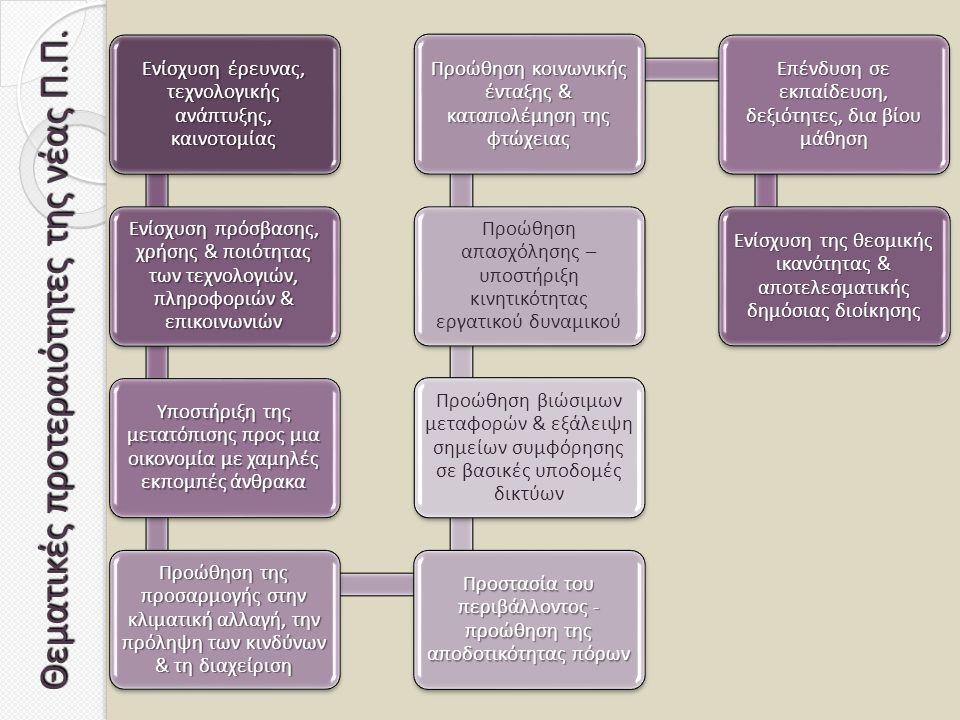 Θεματικές προτεραιότητες της νέας Π.Π. Ενίσχυση έρευνας, τεχνολογικής ανάπτυξης, καινοτομίας Ενίσχυση πρόσβασης, χρήσης & ποιότητας των τεχνολογιών, π