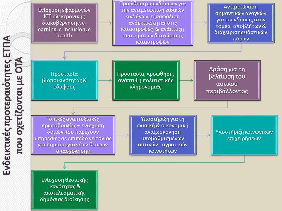 Ενδεικτικές προτεραιότητες ΕΤΠΑ που σχετίζονται με ΟΤΑ Ενίσχυση εφαρμογών ICT ηλεκτρονικής διακυβέρνησης, e- learning, e-inclusion, e- health Προώθηση επενδύσεων για την αντιμετώπιση ειδικών κινδύνων, εξασφάλιση ανθεκτικότητας στις καταστροφές & ανάπτυξη συστημάτων διαχείρισης καταστροφών Αντιμετώπιση σημαντικών αναγκών για επενδύσεις στον τομέα αποβλήτων & διαχείρισης υδατικών πόρων Προστασία βιοποικιλότητας & εδάφους Προστασία, προώθηση, ανάπτυξη πολιτιστικής κληρονομιάς Δράση για τη βελτίωση του αστικού περιβάλλοντος Τοπικές αναπτυξιακές πρωτοβουλίες – ενίσχυση δομών που παρέχουν υπηρεσίες σε επίπεδο γειτονιάς για δημιουργία νέων θέσεων απασχόλησης Υποστήριξη για τη φυσική & οικονομική αναζωογόνηση υποβαθμισμένων αστικών - αγροτικών κοινοτήτων Υποστήριξη κοινωνικών επιχειρήσεων Ενίσχυση θεσμικής ικανότητας & αποτελεσματικής δημόσιας διοίκησης