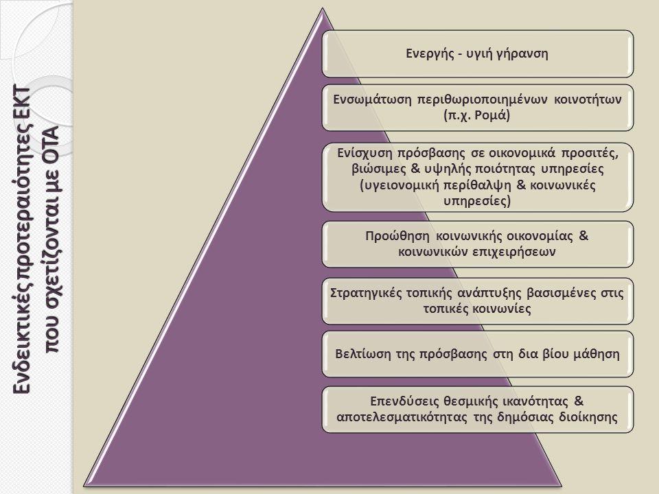 Ενδεικτικές προτεραιότητες ΕΚΤ που σχετίζονται με ΟΤΑ Ενεργής - υγιή γήρανση Ενσωμάτωση περιθωριοποιημένων κοινοτήτων (π.χ. Ρομά) Ενίσχυση πρόσβασης σ