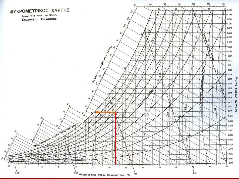 Εισαγωγή Θεωρία Άσκηση Επίλυση Συζήτηση Θέμα Τ.Ε.Ι. Λάρισας – Τμήμα Μηχανικής Βιοσυστημάτων