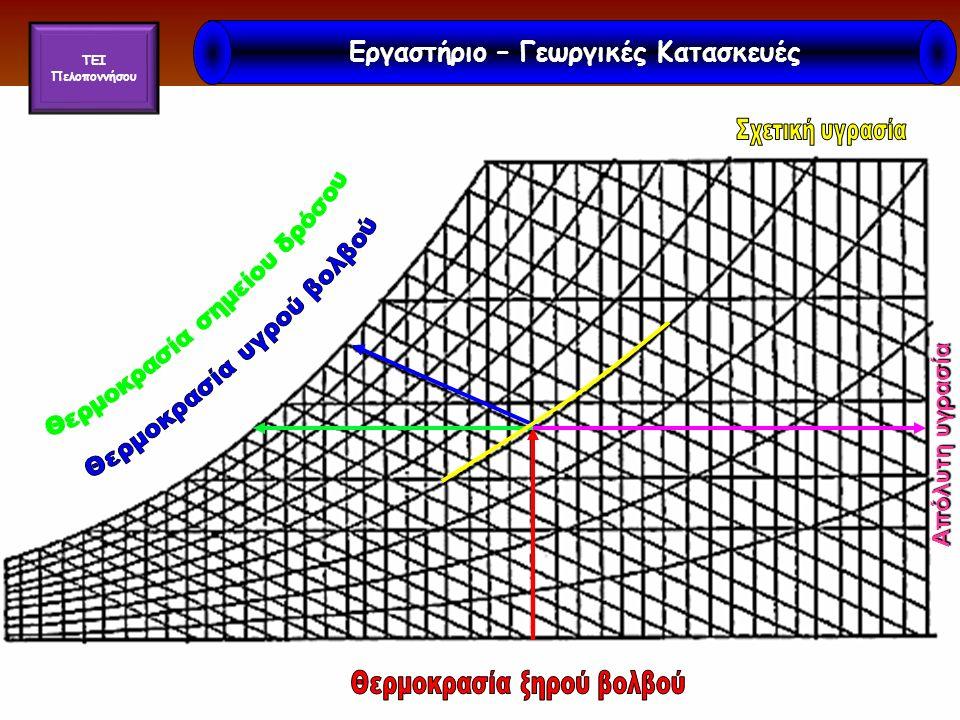 Εισαγωγή Θεωρία Άσκηση Επίλυση Συζήτηση Θέμα Λύση Απόλυτη υγρασία Εργαστήριο – Γεωργικές Κατασκευές TEI Πελοποννήσου