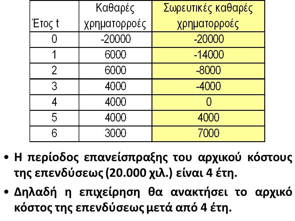 Η περίοδος επανείσπραξης του αρχικού κόστους της επενδύσεως (20.000 χιλ.) είναι 4 έτη.