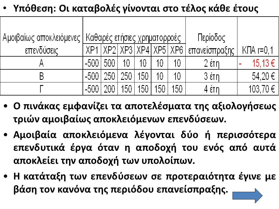 Υπόθεση: Οι καταβολές γίνονται στο τέλος κάθε έτους Ο πινάκας εμφανίζει τα αποτελέσματα της αξιολογήσεως τριών αμοιβαίως αποκλειόμενων επενδύσεων.